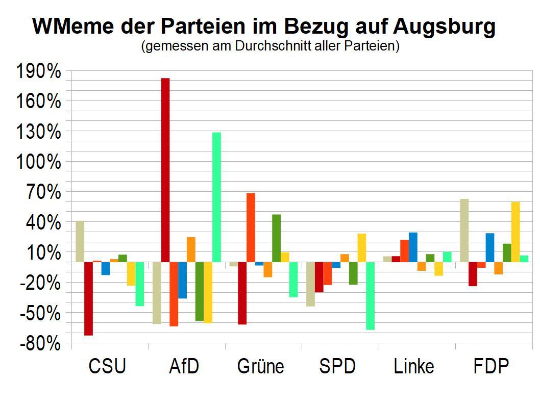 relative Ausprägung der Wertesysteme bayrischer Parteien in Großstädten