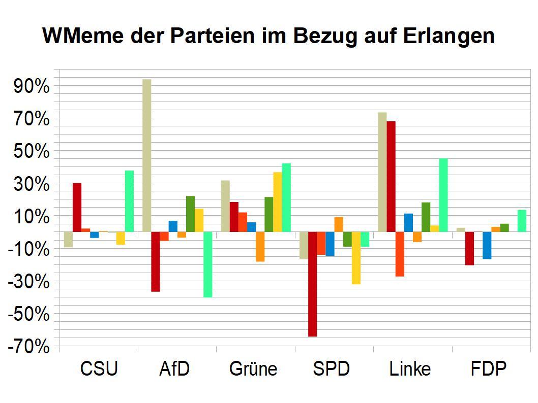 WMeme-Erlangen-relativ