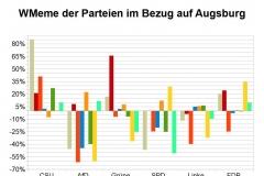 WMeme-Augsburg-relativ