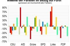 WMeme-Fuerth-relativ-Parteien