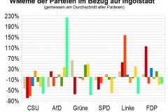 WMeme-Ingolstadt-relativ-Parteien