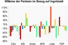 WMeme-Ingolstadt-relativ