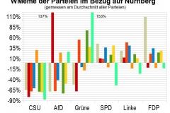 WMeme-Nuernberg-relativ-Parteien
