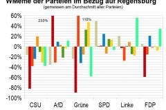 WMeme-Regensburg-relativ-Parteien