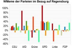 WMeme-Regensburg-relativ