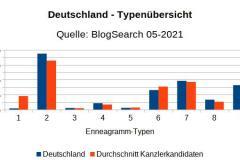 Typen-Deutschland-Kanzlerkand