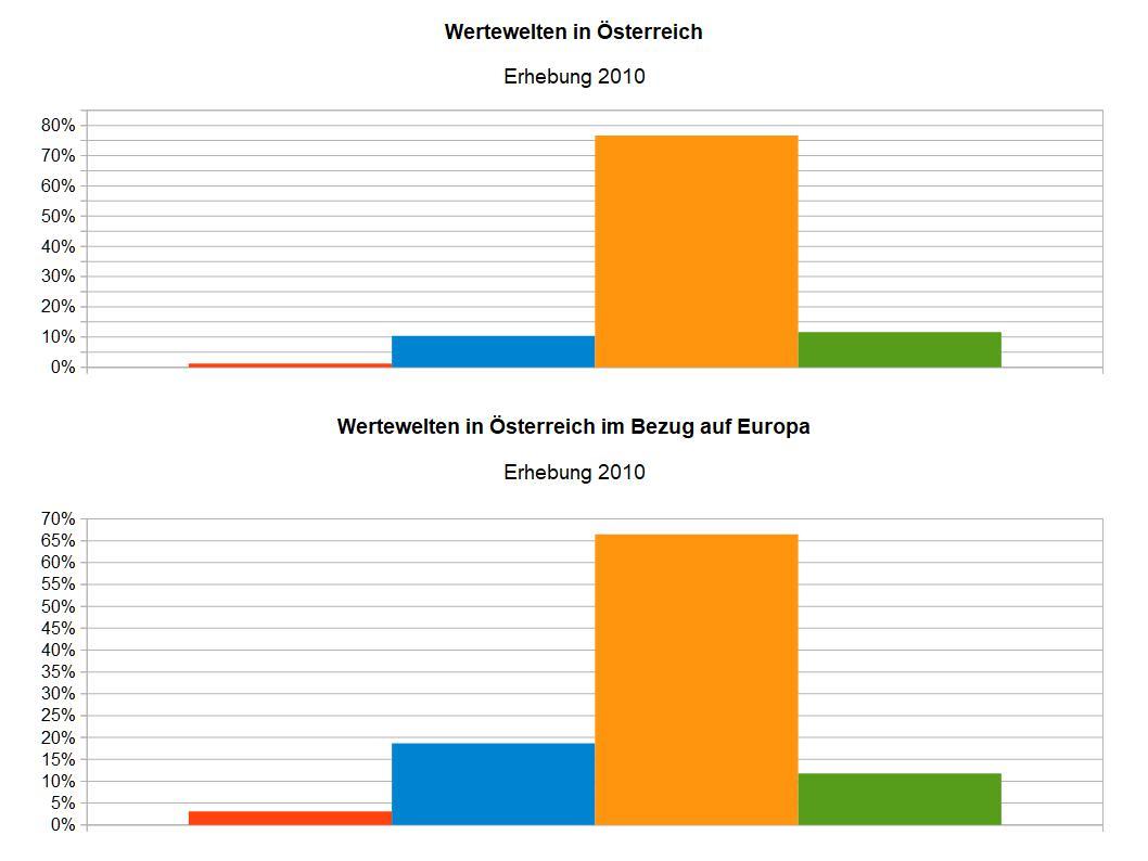 WMeme_Oesterreich_2010