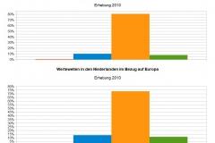 WMeme_Niederlande_2010