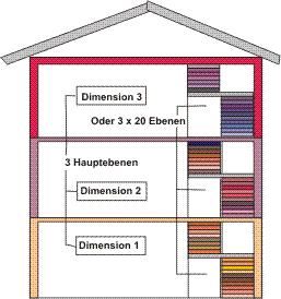 Haus_Sinnbild_Ebenen