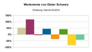 Wertememe_Dieter_Schwarz