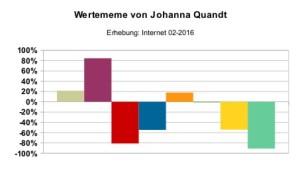 Wertememe_Johanna_Quandt