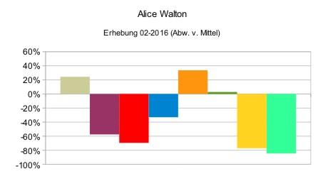 Alice Walton (relativ)