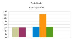 Beate Heister 02-2016