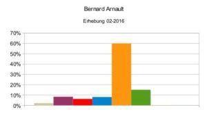 Bernard Arnauld