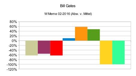 Bill Gates (relativ)