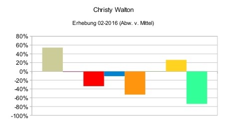 Christy Walton (relativ)