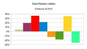 David Reuben (relativ)