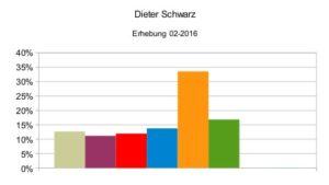 Dieter Schwarz 02-2016