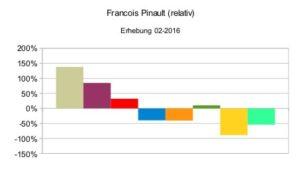 Francois Pinault (relativ)