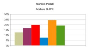 Francois Pinault_neu
