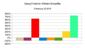 Georg F. W. Schaeffler (relativ)