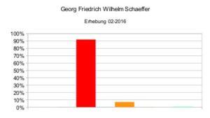 Georg Friedrich Wilhelm Schaeffer 02-2016
