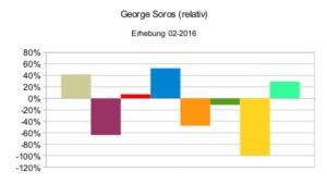 George Soros (relativ)
