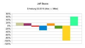 Jeff Bezos (relativ)