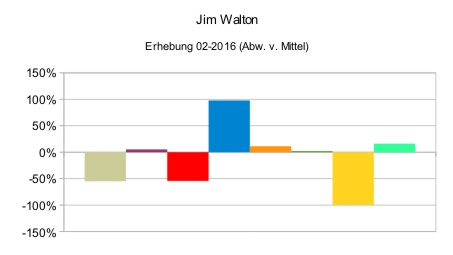 Jim Walton (relativ)