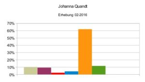 Johanna Quandt 02-2016