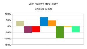 John Franklyn Mars (relativ)