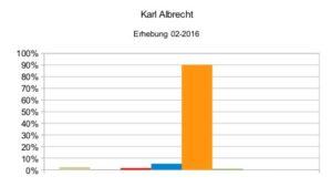 Karl Albrecht 02-2016