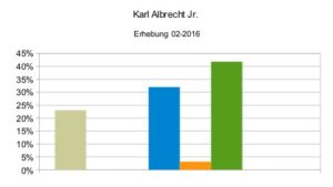 Karl Albrecht Jr 02-2016