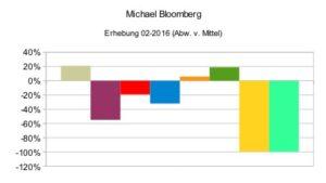 Michael Bloomberg (relativ)