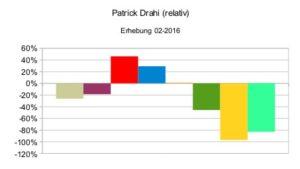 Patrick Drahi (relativ)