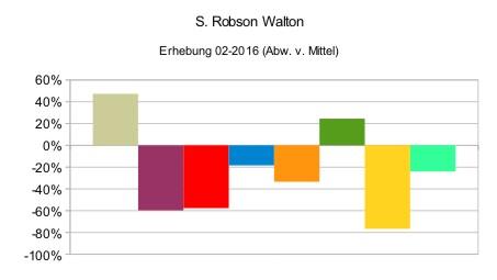 S. Robson Walton (relativ)