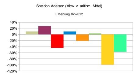 Sheldon Adelson (relativ)