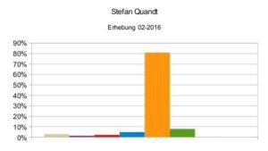 Stefan Quandt 02-2016