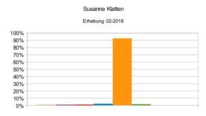 Susanne Klatten 02-2016