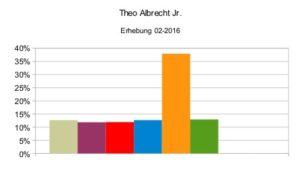 Theo Albrecht Jr 02-2016