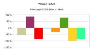 Warren Buffett (relativ)