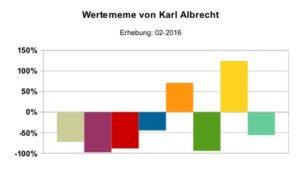 Wertememe_Karl_Albrecht