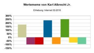Wertememe_Karl_Albrecht_Jr.