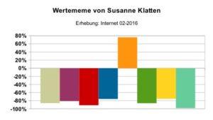 Wertememe_Susanne_Klatten
