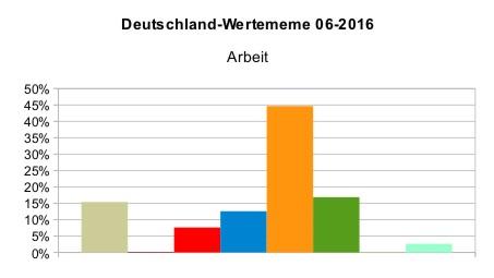 Deutschland_WMeme_Arbeit_2016