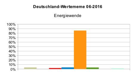 Deutschland_WMeme_Energiewende_2016
