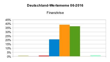Deutschland_WMeme_Finanzkrise_2016