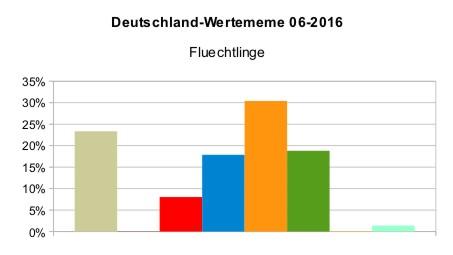 Deutschland_WMeme_Flüchtlinge_2016