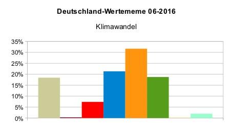 Deutschland_WMeme_Klimawandel_2016