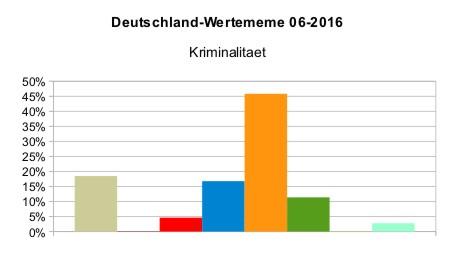Deutschland_WMeme_Kriminalität_2016